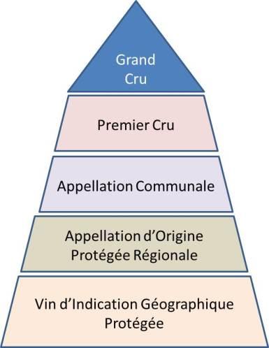 Hierarchie théorique